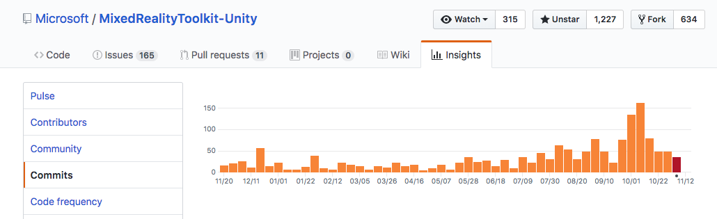 That's what an active Github project looks like.